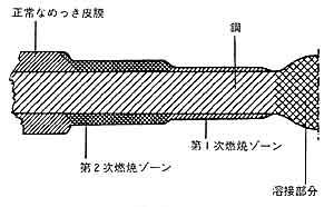 Fig.1 溶接による溶融亜鉛めっきの熱影響部